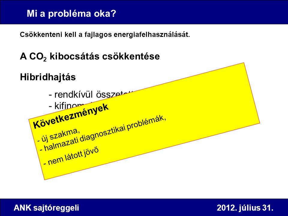 ANK sajtóreggeli 2012. július 31. Mi a probléma oka? Csökkenteni kell a fajlagos energiafelhasználását. A CO 2 kibocsátás csökkentése Hibridhajtás - r
