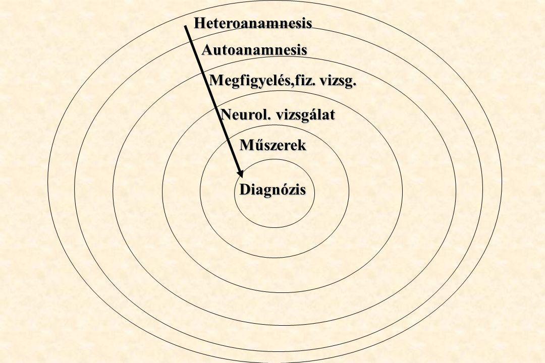 Diagnózis Műszerek Neurol. vizsgálat Megfigyelés,fiz. vizsg. Autoanamnesis Heteroanamnesis