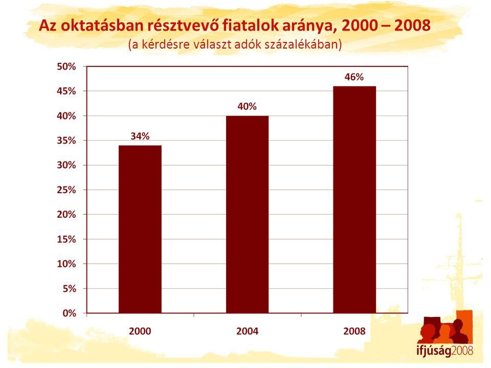 Az oktatásban résztvevő fiatalok aránya, 2000 – 2008 (a kérdésre választ adók százalékában)