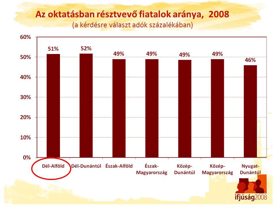 Az oktatásban résztvevő fiatalok aránya, 2008 (a kérdésre választ adók százalékában)
