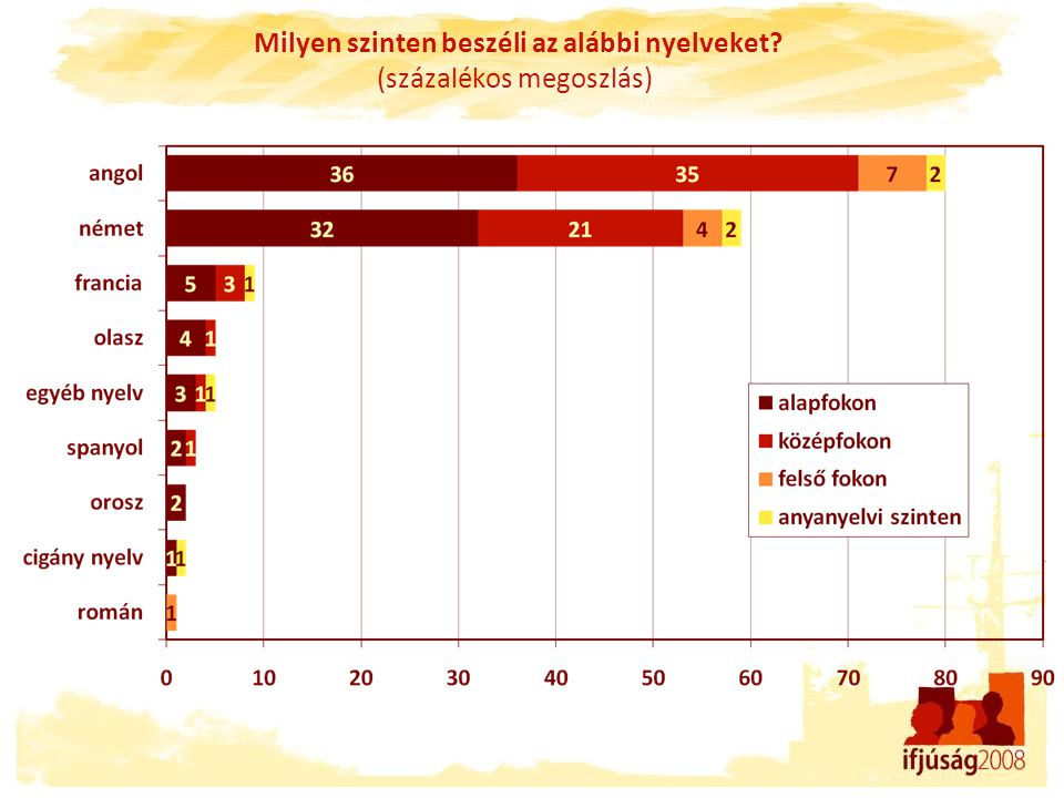 Milyen szinten beszéli az alábbi nyelveket? (százalékos megoszlás)