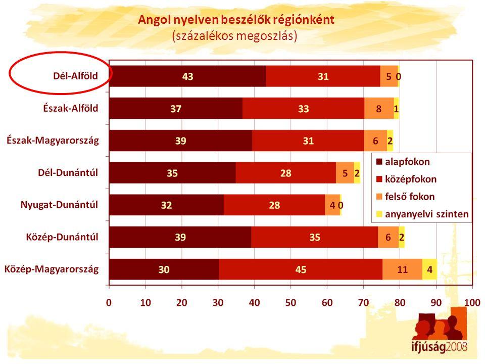 Angol nyelven beszélők régiónként (százalékos megoszlás)