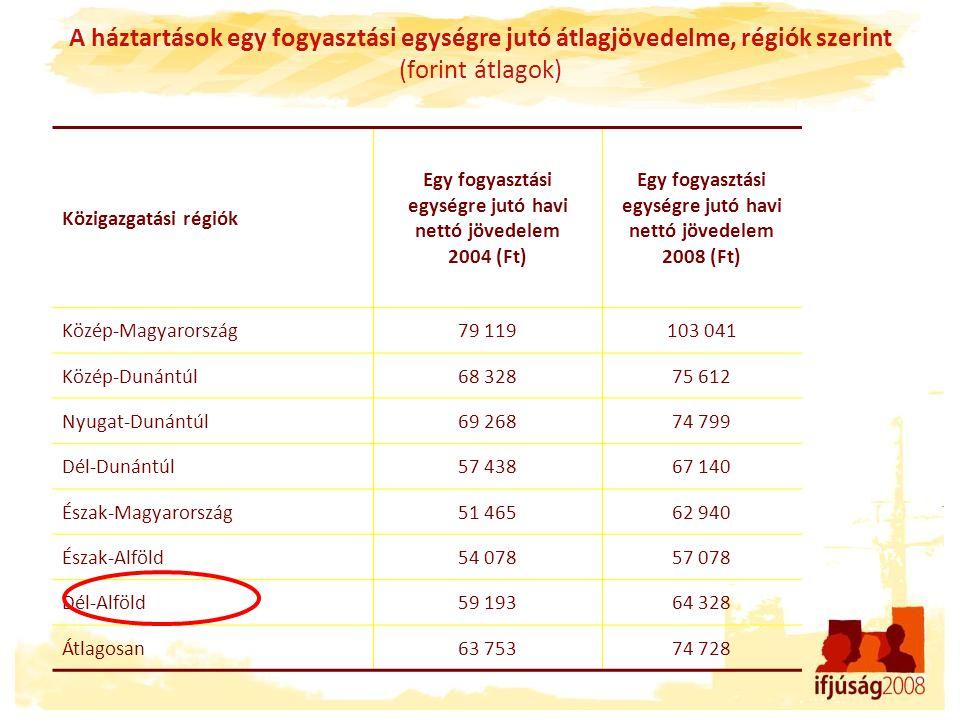 A háztartások egy fogyasztási egységre jutó átlagjövedelme, régiók szerint (forint átlagok) Közigazgatási régiók Egy fogyasztási egységre jutó havi ne
