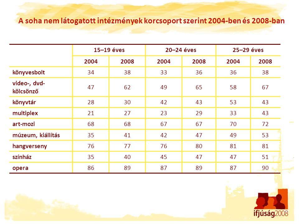 A soha nem látogatott intézmények korcsoport szerint 2004-ben és 2008-ban 15–19 éves20–24 éves25–29 éves 200420082004200820042008 könyvesbolt 34383336