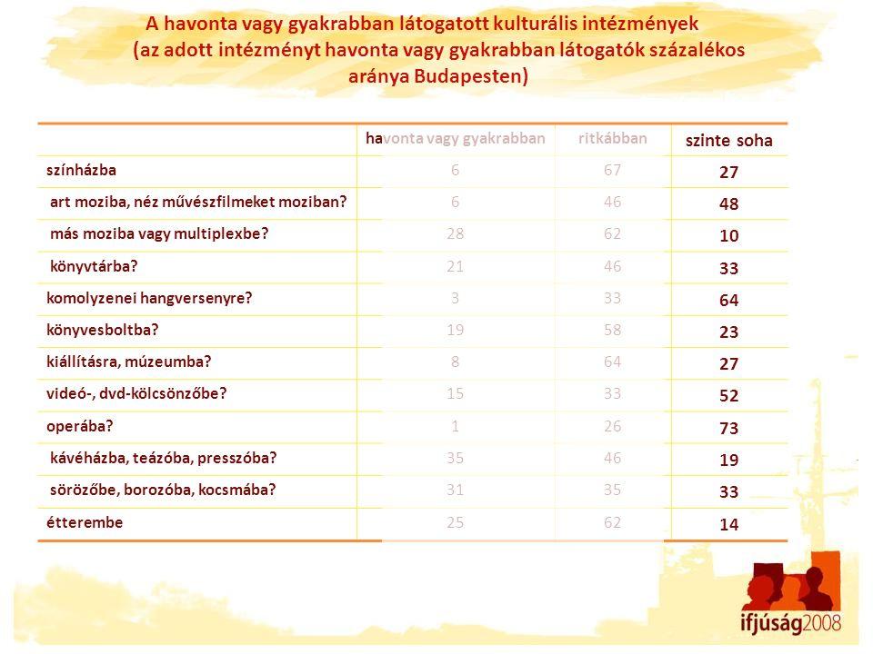 A havonta vagy gyakrabban látogatott kulturális intézmények (az adott intézményt havonta vagy gyakrabban látogatók százalékos aránya Budapesten) havon