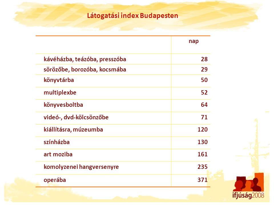 Látogatási index Budapesten nap kávéházba, teázóba, presszóba28 sörözőbe, borozóba, kocsmába29 könyvtárba50 multiplexbe52 könyvesboltba64 videó-, dvd-