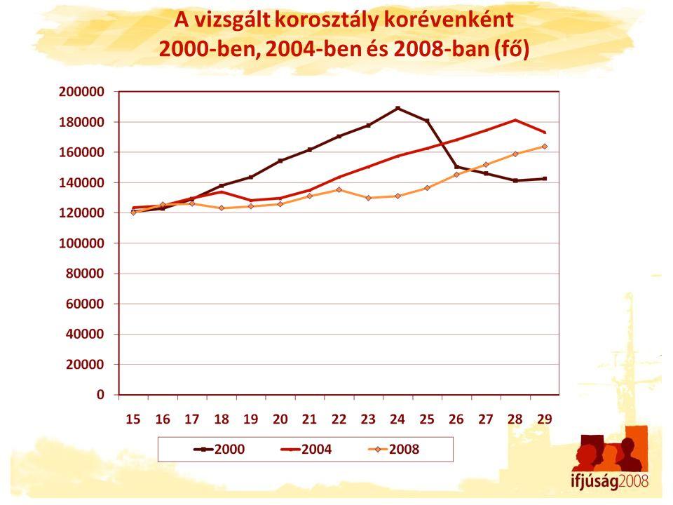 A vizsgált korosztály korévenként 2000-ben, 2004-ben és 2008-ban (fő)
