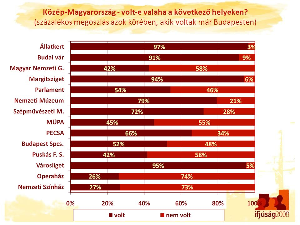 Közép-Magyarország - volt-e valaha a következő helyeken? (százalékos megoszlás azok körében, akik voltak már Budapesten)