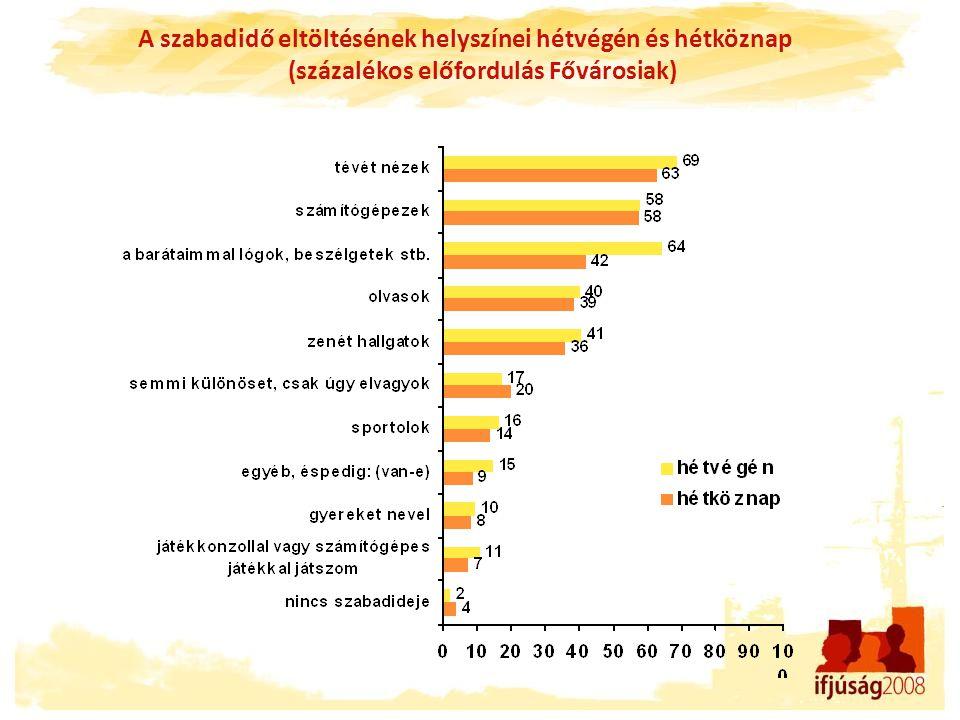 A szabadidő eltöltésének helyszínei hétvégén és hétköznap (százalékos előfordulás Fővárosiak)