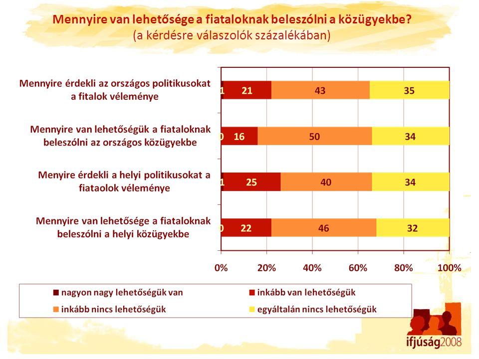 Mennyire van lehetősége a fiataloknak beleszólni a közügyekbe? (a kérdésre válaszolók százalékában)