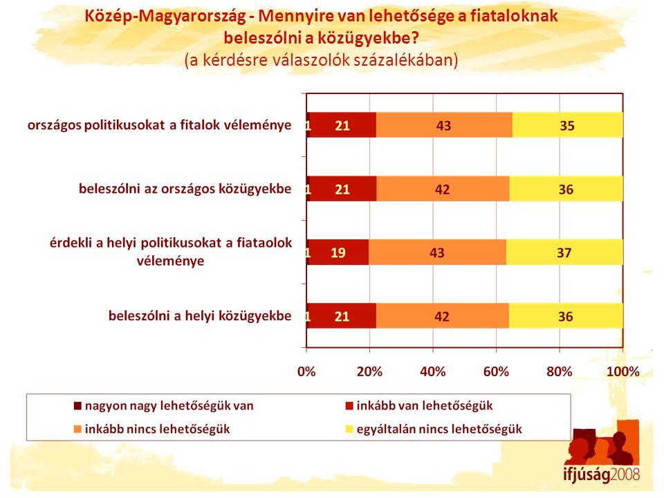 Közép-Magyarország - Mennyire van lehetősége a fiataloknak beleszólni a közügyekbe? (a kérdésre válaszolók százalékában)