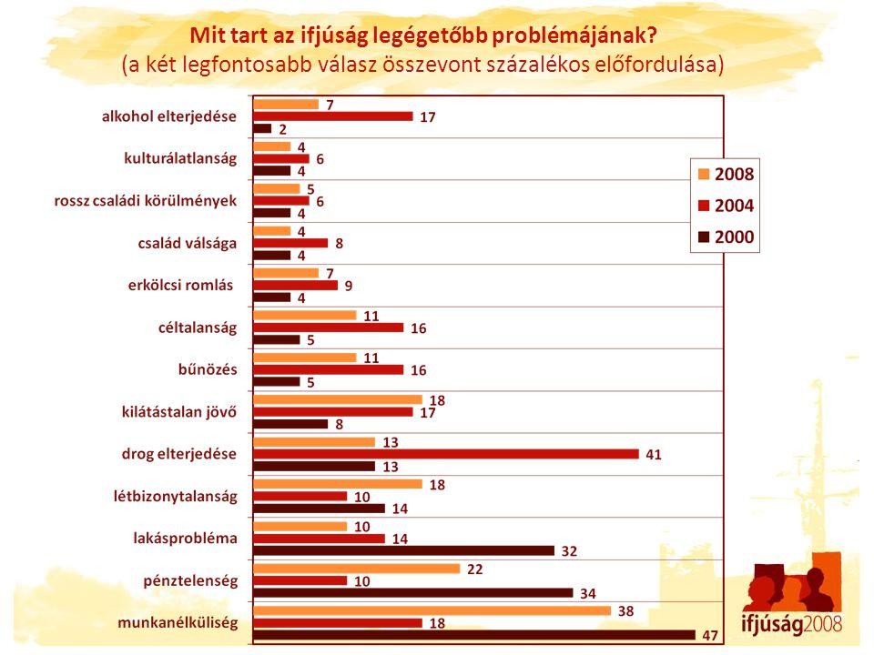 Mit tart az ifjúság legégetőbb problémájának? (a két legfontosabb válasz összevont százalékos előfordulása)
