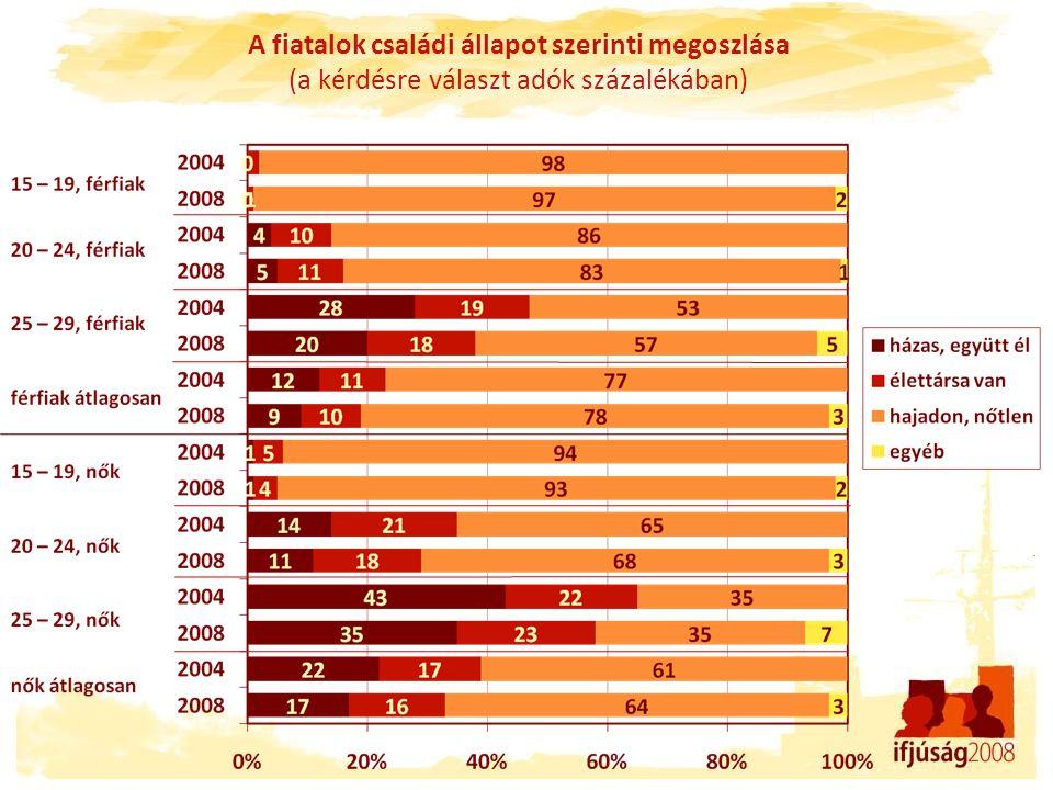 A fiatalok családi állapot szerinti megoszlása (a kérdésre választ adók százalékában)