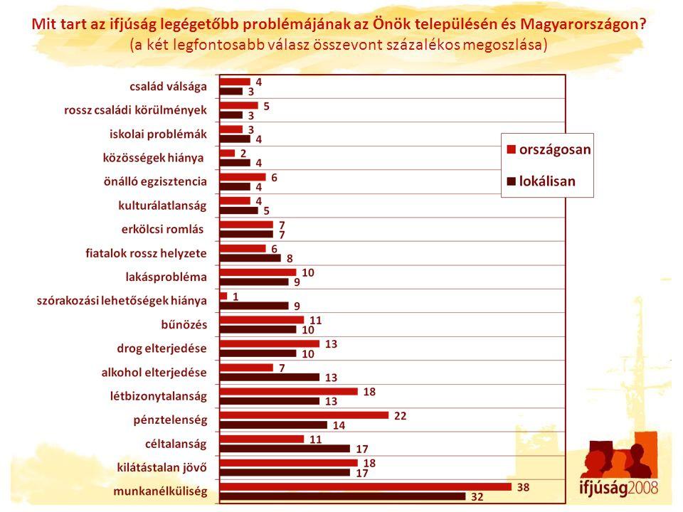 Mit tart az ifjúság legégetőbb problémájának az Önök településén és Magyarországon? (a két legfontosabb válasz összevont százalékos megoszlása)