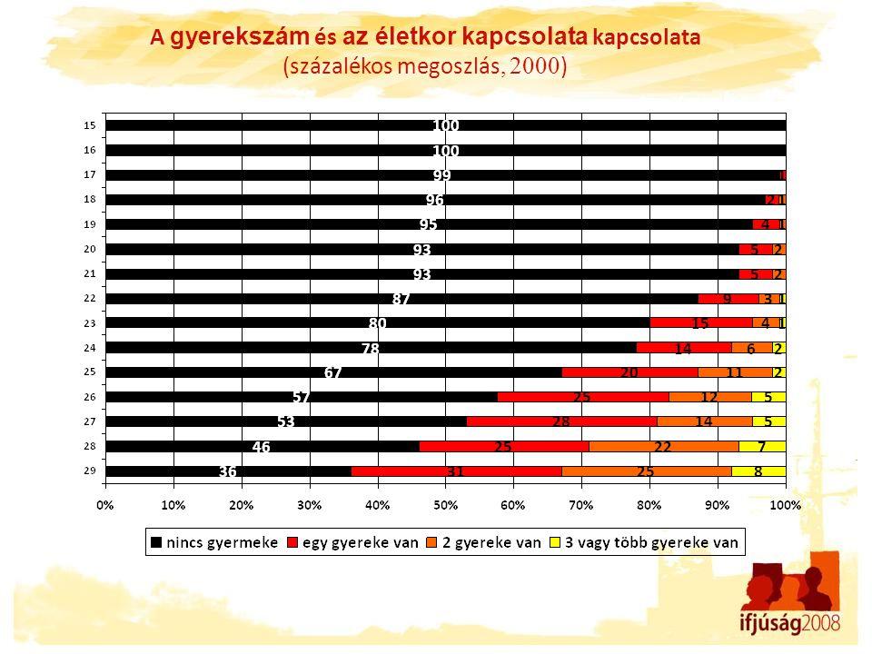 A gyerekszám és az életkor kapcsolata kapcsolata (százalékos megoszlás, 2000 )