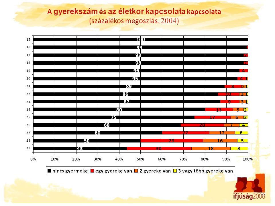 A gyerekszám és az életkor kapcsolata kapcsolata (százalékos megoszlás, 2004 )
