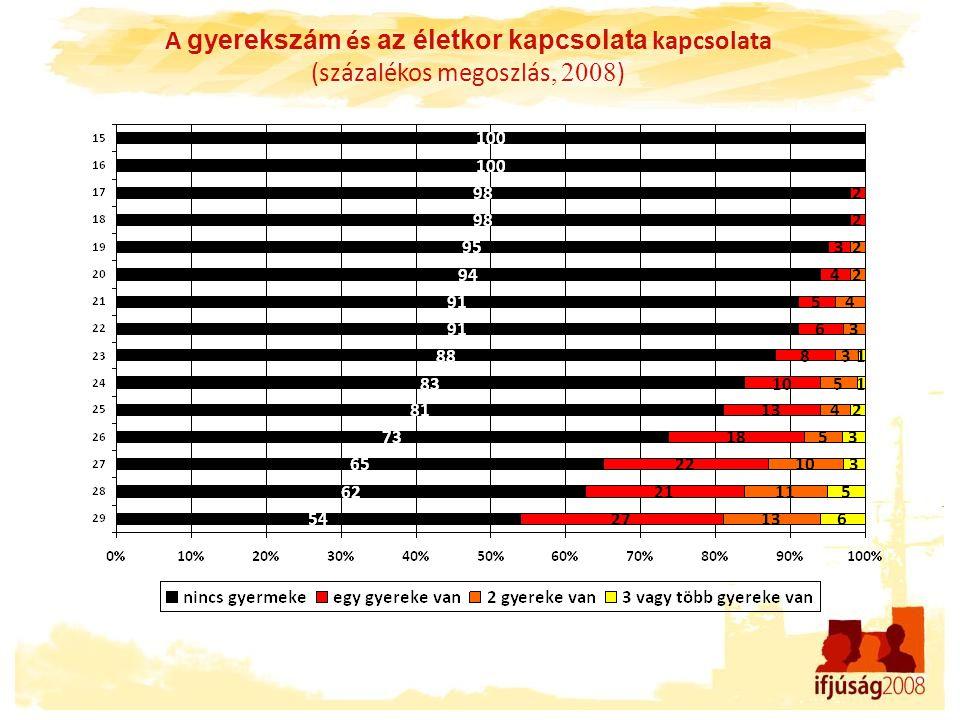 A gyerekszám és az életkor kapcsolata kapcsolata (százalékos megoszlás, 2008 )