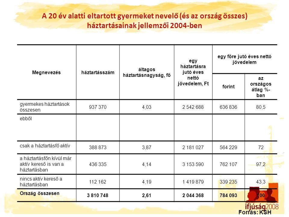 Mit tart az ifjúság legégetőbb problémájának az Önök településén és Magyarországon.