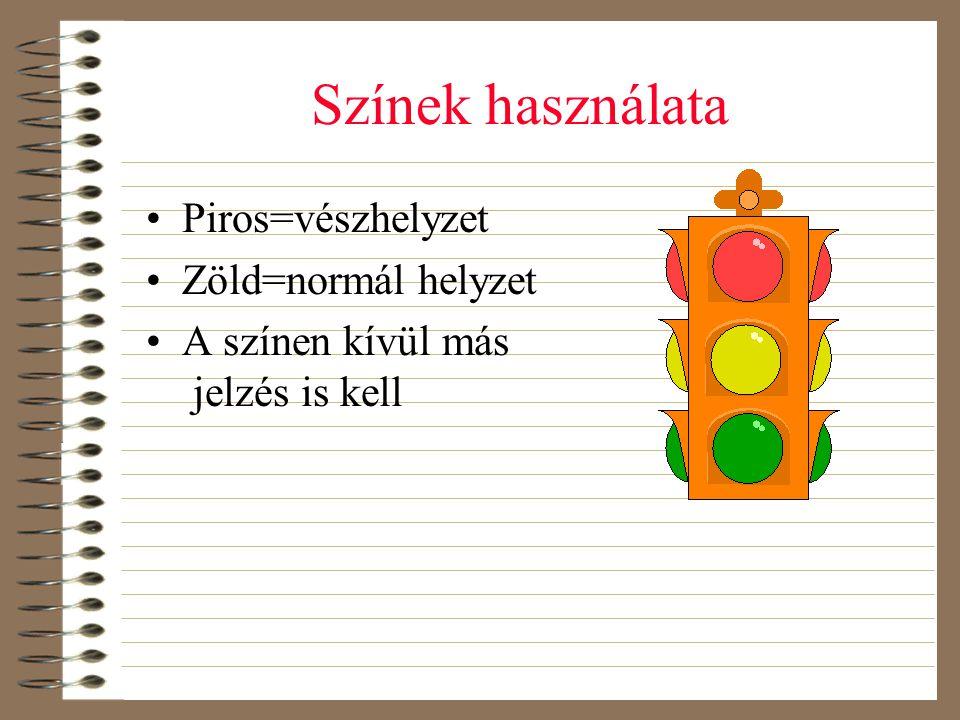 Színek használata •Piros=vészhelyzet •Zöld=normál helyzet •A színen kívül más jelzés is kell