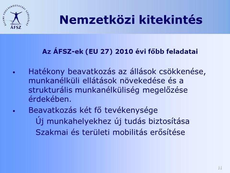 11 Az ÁFSZ-ek (EU 27) 2010 évi főbb feladatai • Hatékony beavatkozás az állások csökkenése, munkanélküli ellátások növekedése és a strukturális munkanélküliség megelőzése érdekében.