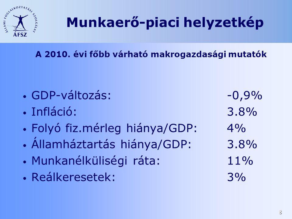 8 A 2010. évi főbb várható makrogazdasági mutatók • GDP-változás:-0,9% • Infláció:3.8% • Folyó fiz.mérleg hiánya/GDP: 4% • Államháztartás hiánya/GDP:3