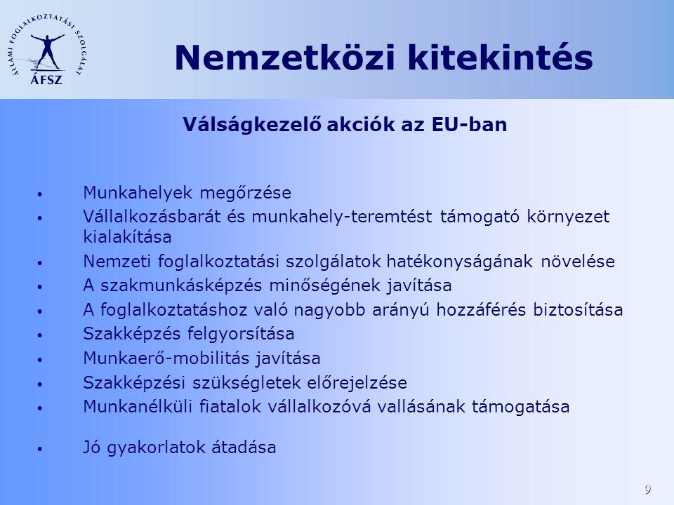 9 Nemzetközi kitekintés Válságkezelő akciók az EU-ban • Munkahelyek megőrzése • Vállalkozásbarát és munkahely-teremtést támogató környezet kialakítása • Nemzeti foglalkoztatási szolgálatok hatékonyságának növelése • A szakmunkásképzés minőségének javítása • A foglalkoztatáshoz való nagyobb arányú hozzáférés biztosítása • Szakképzés felgyorsítása • Munkaerő-mobilitás javítása • Szakképzési szükségletek előrejelzése • Munkanélküli fiatalok vállalkozóvá vallásának támogatása • Jó gyakorlatok átadása