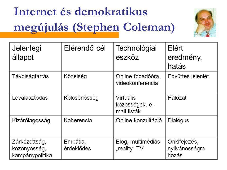 Internet és demokratikus megújulás (Stephen Coleman) Jelenlegi állapot Elérendő célTechnológiai eszköz Elért eredmény, hatás TávolságtartásKözelségOnl