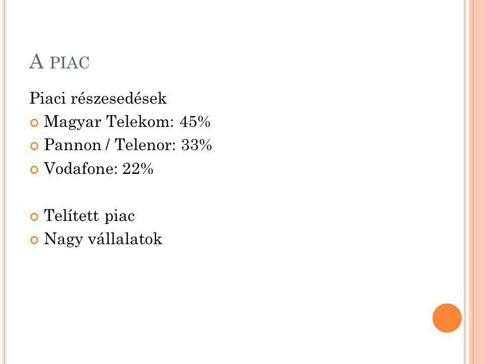 A PIAC Piaci részesedések Magyar Telekom: 45% Pannon / Telenor: 33% Vodafone: 22% Telített piac Nagy vállalatok