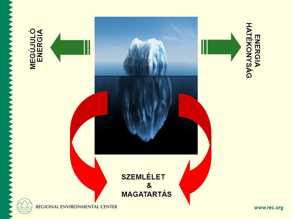 MEGÚJULÓ ENERGIA ENERGIA HATÉKONYSÁG SZEMLÉLET & MAGATARTÁS