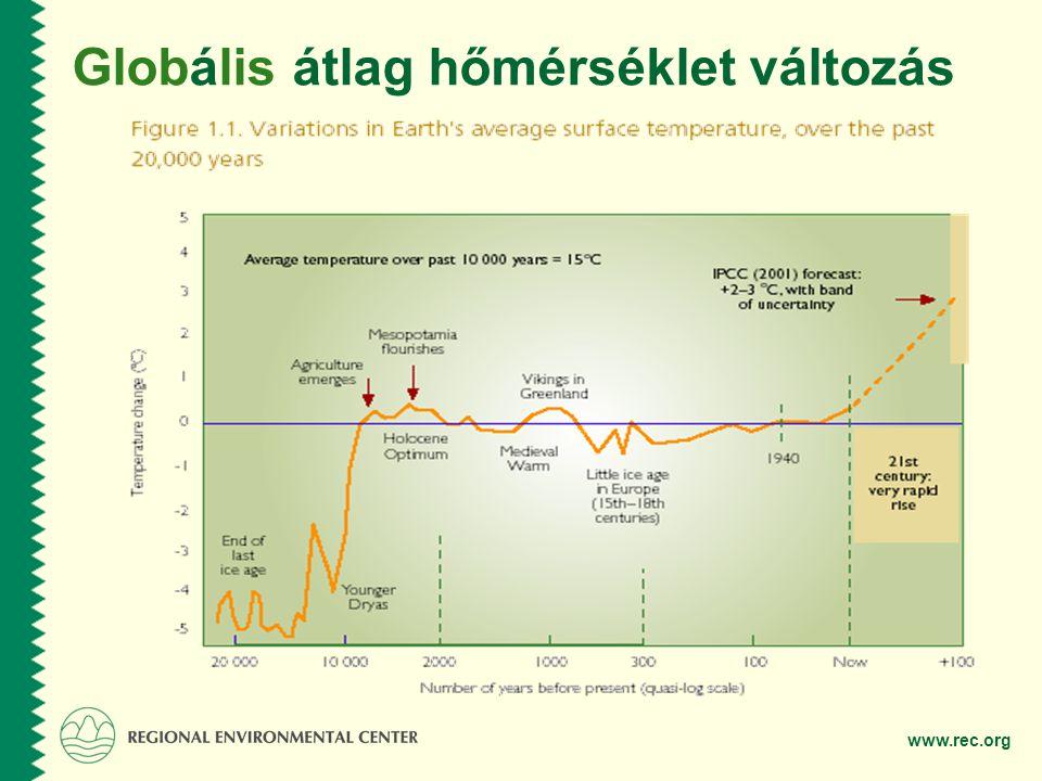 www.rec.org Globális átlag hőmérséklet változás