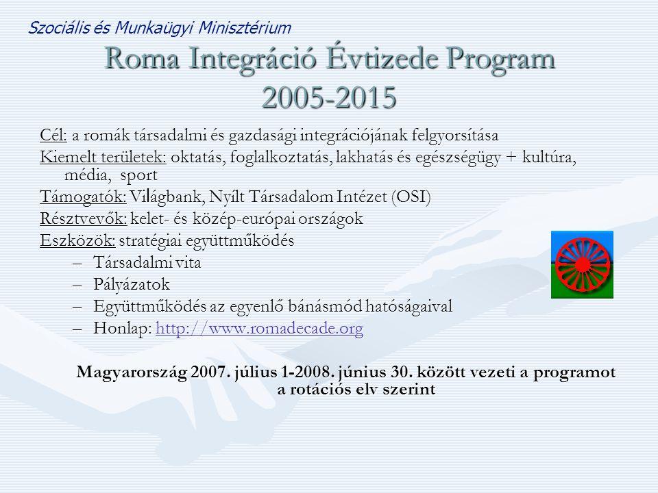 Szociális és Munkaügyi Minisztérium Roma Integráció Évtizede Program 2005-2015 Cél: a romák társadalmi és gazdasági integrációjának felgyorsítása Kiemelt területek: oktatás, foglalkoztatás, lakhatás és egészségügy + kultúra, média, sport Támogatók: Vi l ágbank, Nyílt Társadalom Intézet (OSI) Résztvevők: kelet- és közép-európai országok Eszközök: stratégiai együttműködés –Társadalmi vita –Pályázatok –Együttműködés az egyenlő bánásmód hatóságaival –Honlap: http://www.romadecade.org http://www.romadecade.org Magyarország 2007.