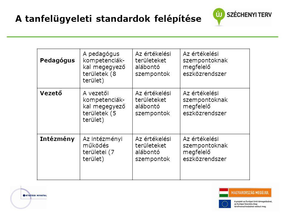 A tanfelügyeleti standardok felépítése Pedagógus A pedagógus kompetenciák- kal megegyező területek (8 terület) Az értékelési területeket alábontó szem