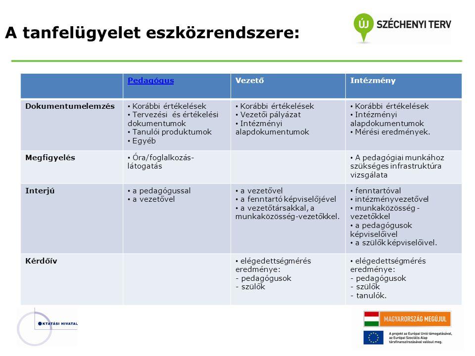 A tanfelügyelet eszközrendszere: PedagógusVezetőIntézmény Dokumentumelemzés • Korábbi értékelések • Tervezési és értékelési dokumentumok • Tanulói pro