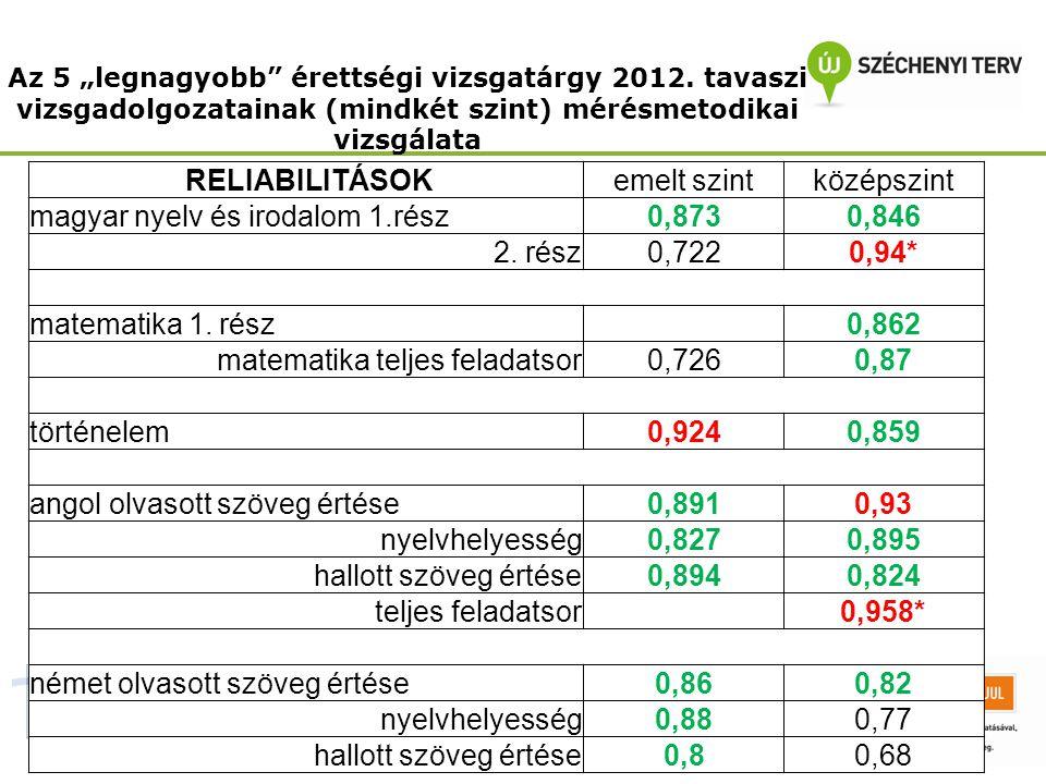 """Az 5 """"legnagyobb"""" érettségi vizsgatárgy 2012. tavaszi vizsgadolgozatainak (mindkét szint) mérésmetodikai vizsgálata RELIABILITÁSOKemelt szintközépszin"""