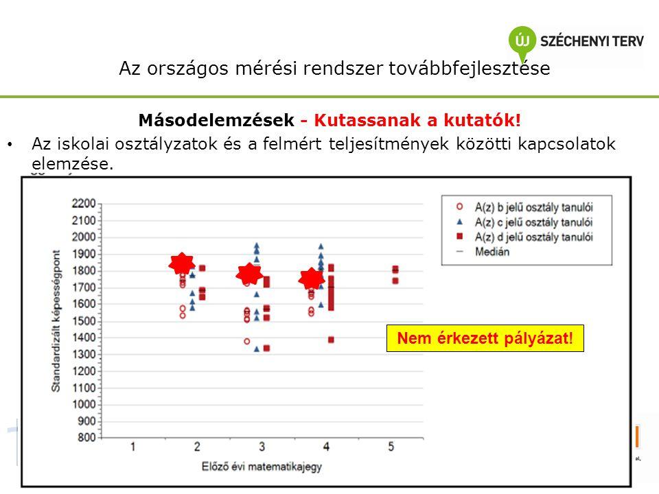 Az országos mérési rendszer továbbfejlesztése Másodelemzések - Kutassanak a kutatók.
