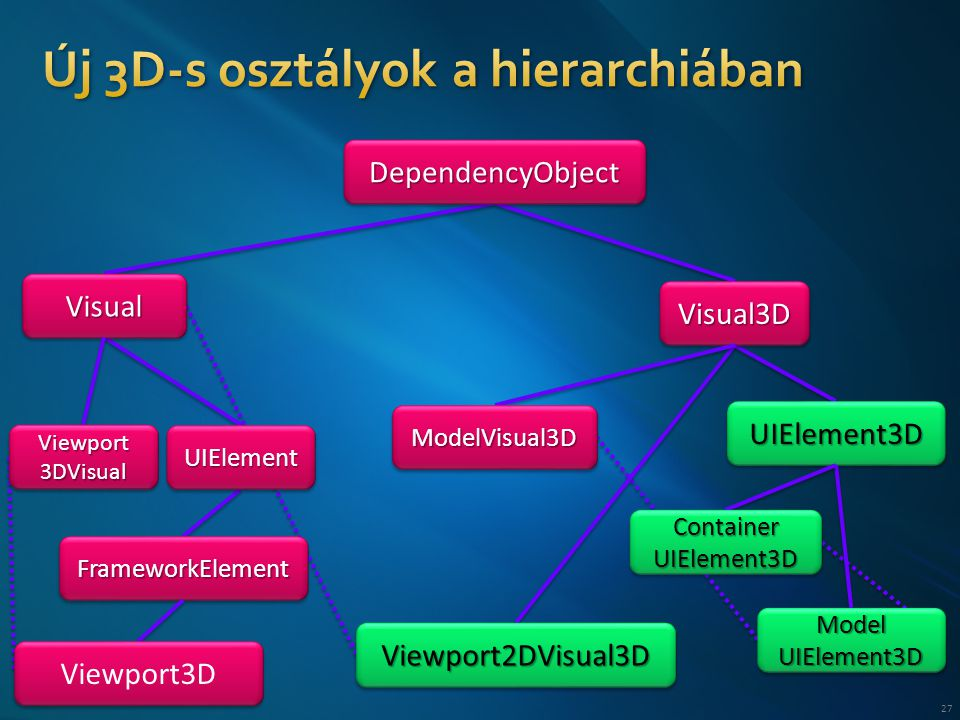 27 DependencyObjectDependencyObject VisualVisual Visual3DVisual3D UIElementUIElement UIElement3DUIElement3D FrameworkElementFrameworkElement Viewport2DVisual3DViewport2DVisual3D ModelVisual3DModelVisual3D Viewport3D Viewport 3DVisual Model UIElement3D Container UIElement3D