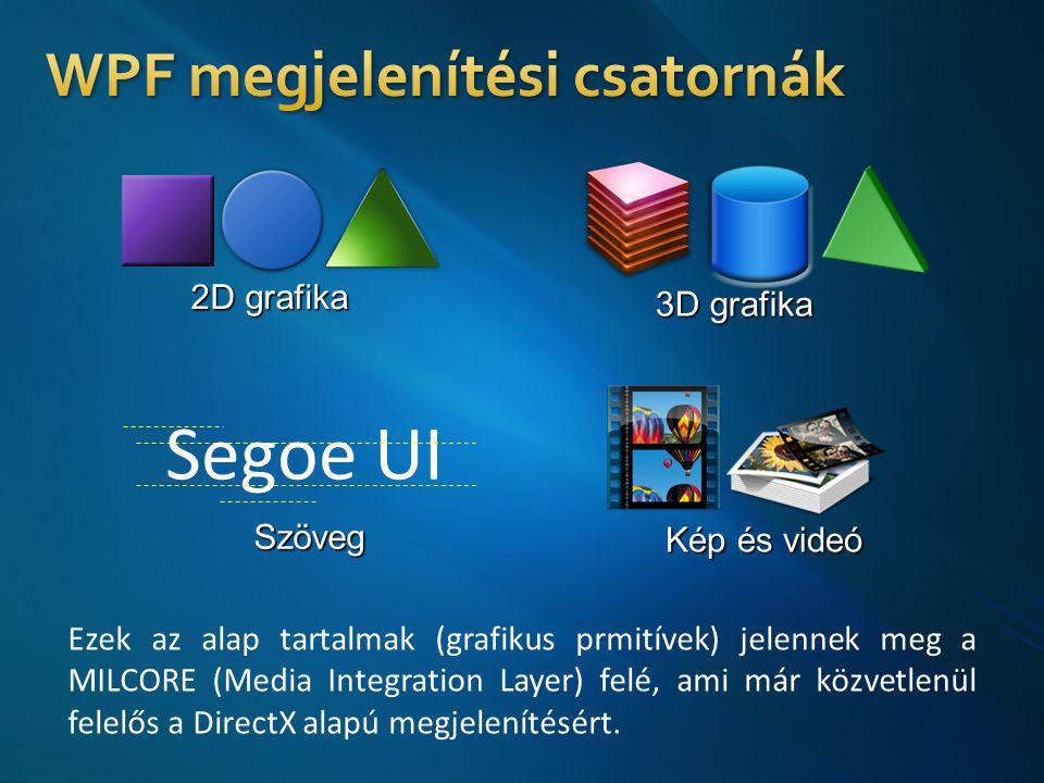 2D grafika 3D grafika Segoe UISzöveg Kép és videó Ezek az alap tartalmak (grafikus prmitívek) jelennek meg a MILCORE (Media Integration Layer) felé, ami már közvetlenül felelős a DirectX alapú megjelenítésért.