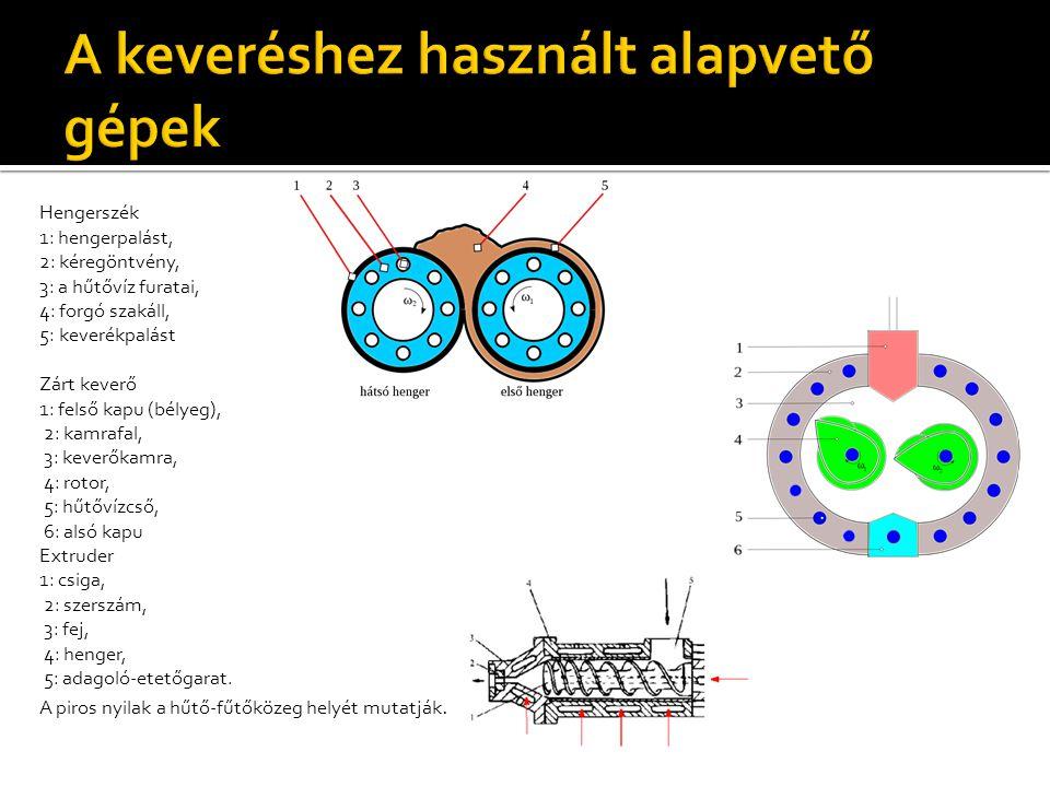 Hengerszék 1: hengerpalást, 2: kéregöntvény, 3: a hűtővíz furatai, 4: forgó szakáll, 5: keverékpalást Zárt keverő 1: felső kapu (bélyeg), 2: kamrafal,