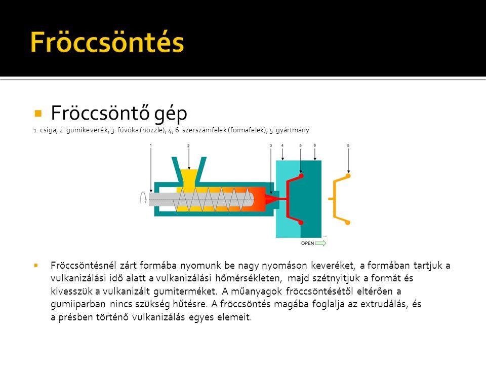  Fröccsöntő gép 1: csiga, 2: gumikeverék, 3: fúvóka (nozzle), 4, 6: szerszámfelek (formafelek), 5: gyártmány  Fröccsöntésnél zárt formába nyomunk be