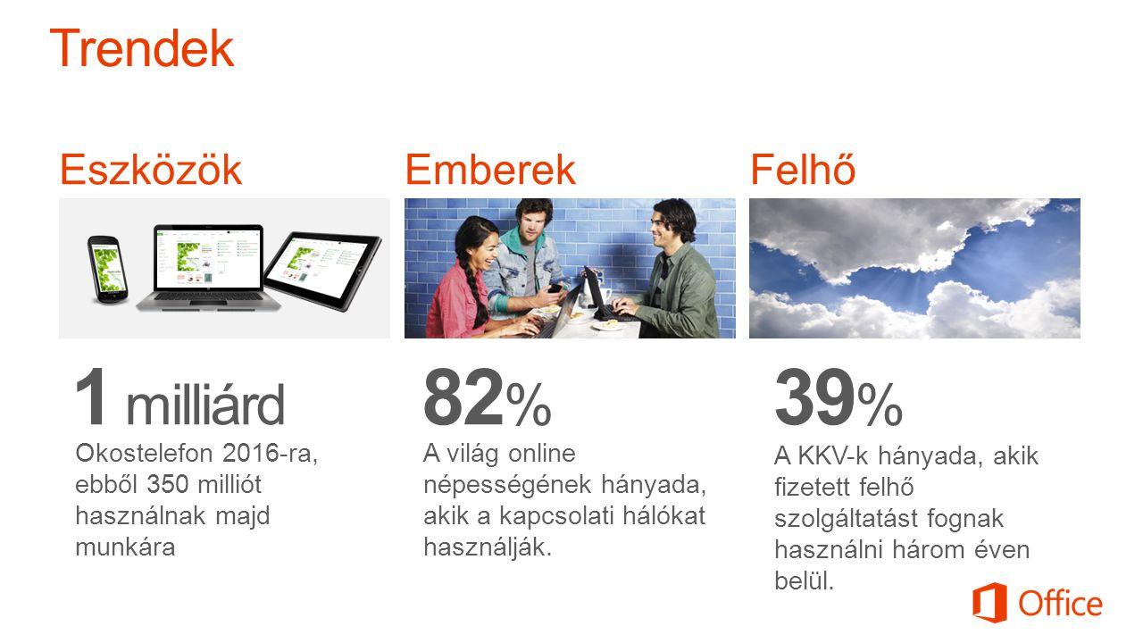 Eszközök 1 milliárd Okostelefon 2016-ra, ebből 350 milliót használnak majd munkára Emberek 82 % A világ online népességének hányada, akik a kapcsolati hálókat használják.