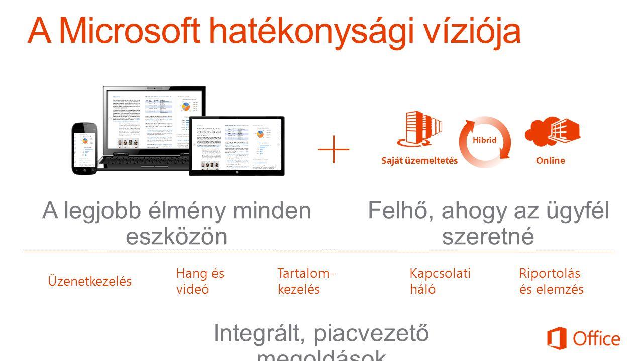 OnlineSaját üzemeltetés Hibrid Felhő, ahogy az ügyfél szeretné Üzenetkezelés Hang és videó Tartalom- kezelés Kapcsolati háló Riportolás és elemzés A legjobb élmény minden eszközön Integrált, piacvezető megoldások