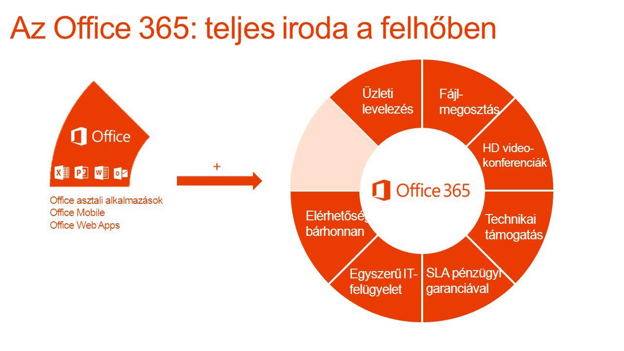 Üzleti levelezés HD video- konferenciák Fájl- megosztás + Elérhetőség bárhonnan Egyszerű IT- felügyelet SLA pénzügyi garanciával Technikai támogatás Office asztali alkalmazások Office Mobile Office Web Apps