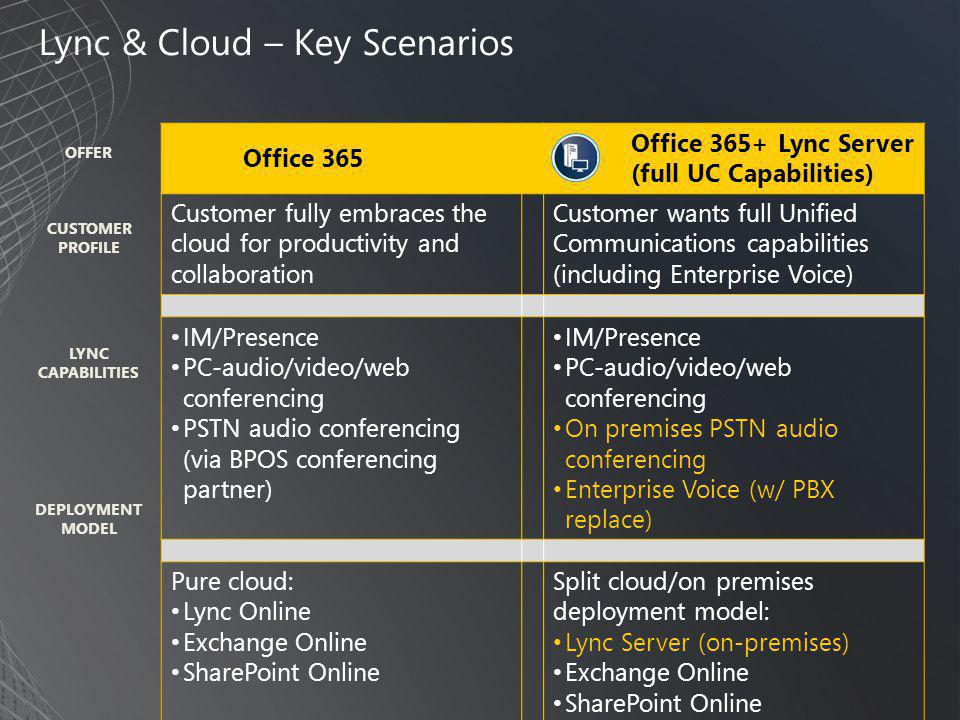 Lync & Cloud – Key Scenarios Office 365 Office 365+ Lync Server (full UC Capabilities) Customer fully embraces the cloud for productivity and collaboration Customer wants full Unified Communications capabilities (including Enterprise Voice) • IM/Presence • PC-audio/video/web conferencing • PSTN audio conferencing (via BPOS conferencing partner) • IM/Presence • PC-audio/video/web conferencing • On premises PSTN audio conferencing • Enterprise Voice (w/ PBX replace) Pure cloud: • Lync Online • Exchange Online • SharePoint Online Split cloud/on premises deployment model: • Lync Server (on-premises) • Exchange Online • SharePoint Online CUSTOMER PROFILE DEPLOYMENT MODEL LYNC CAPABILITIES OFFER