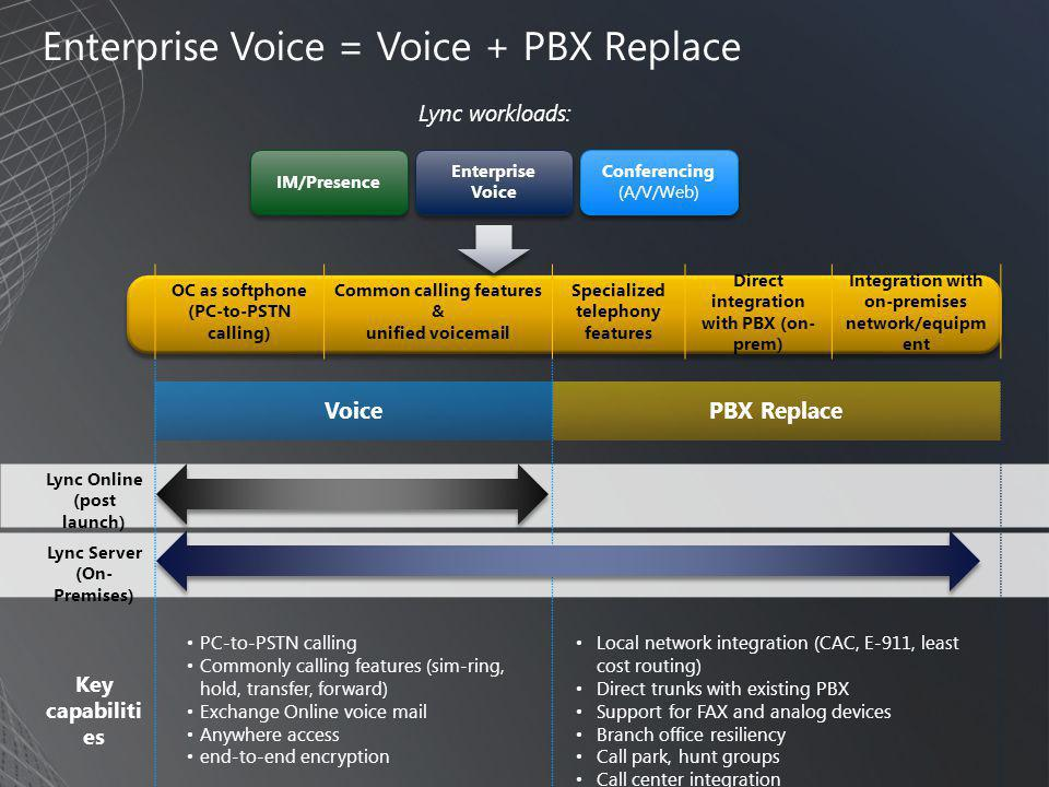 Enterprise Voice = Voice + PBX Replace OC as softphone (PC-to-PSTN calling) Common calling features & unified voic Specialized telephony features Direct integration with PBX (on- prem) Integration with on-premises network/equipm ent VoicePBX Replace Lync Online (post launch) Lync Server (On- Premises) Key capabiliti es • PC-to-PSTN calling • Commonly calling features (sim-ring, hold, transfer, forward) • Exchange Online voice mail • Anywhere access • end-to-end encryption • Local network integration (CAC, E-911, least cost routing) • Direct trunks with existing PBX • Support for FAX and analog devices • Branch office resiliency • Call park, hunt groups • Call center integration Conferencing (A/V/Web) IM/Presence Enterprise Voice Lync workloads: