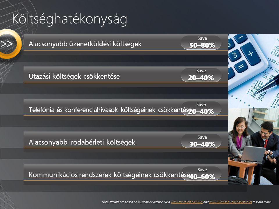 Utazási költségek csökkentése Telefónia és konferenciahívások költségeinek csökkentése Alacsonyabb irodabérleti költségek Alacsonyabb üzenetküldési kö