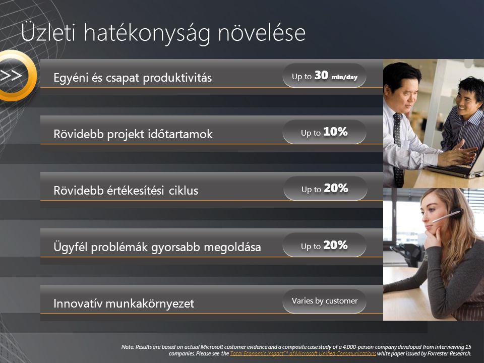 Egyéni és csapat produktivitás Rövidebb projekt időtartamok Rövidebb értékesítési ciklus Innovatív munkakörnyezet Üzleti hatékonyság növelése Ügyfél p