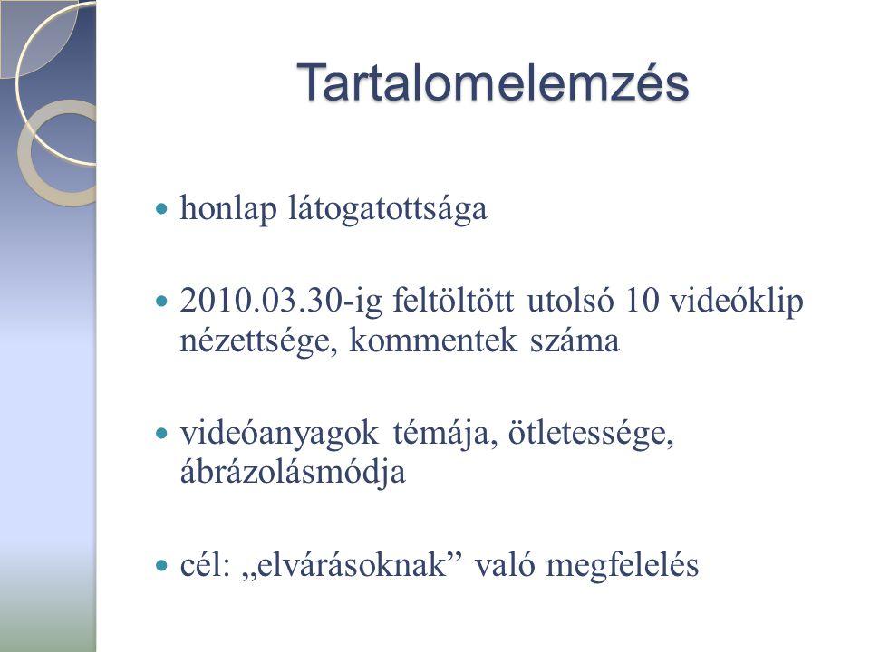 Tartalomelemzés  honlap látogatottsága  2010.03.30-ig feltöltött utolsó 10 videóklip nézettsége, kommentek száma  videóanyagok témája, ötletessége,