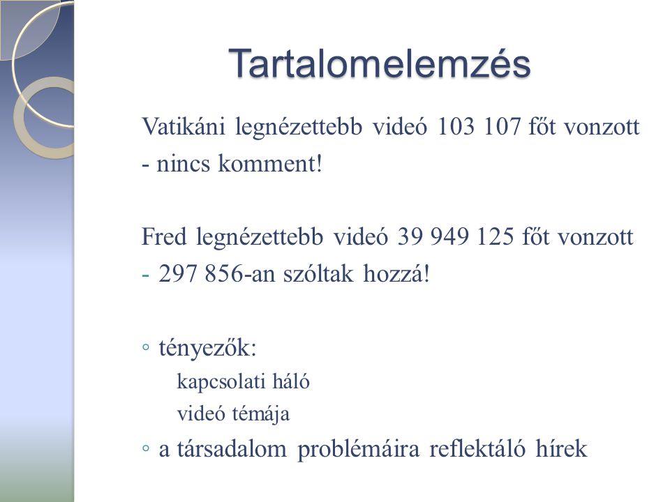 Tartalomelemzés Vatikáni legnézettebb videó 103 107 főt vonzott - nincs komment! Fred legnézettebb videó 39 949 125 főt vonzott -297 856-an szóltak ho