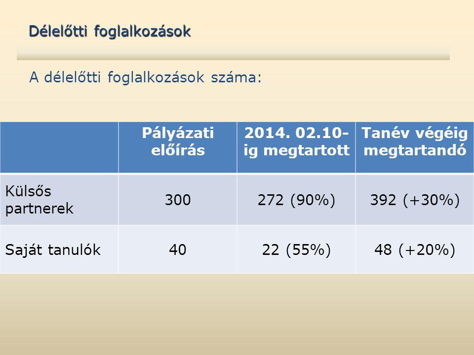 A délelőtti foglalkozások száma: Délelőtti foglalkozások Pályázati előírás 2014. 02.10- ig megtartott Tanév végéig megtartandó Külsős partnerek 300272