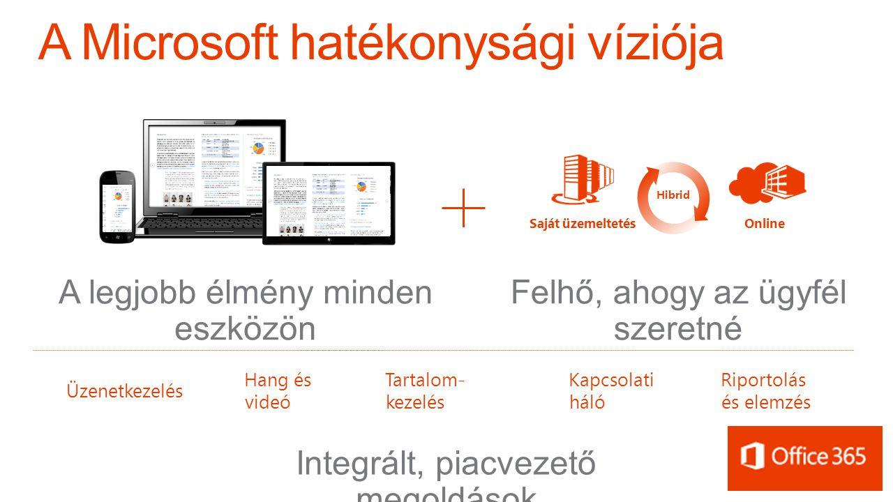 OnlineSaját üzemeltetés Hibrid Felhő, ahogy az ügyfél szeretné Üzenetkezelés Hang és videó Tartalom- kezelés Kapcsolati háló Riportolás és elemzés A l